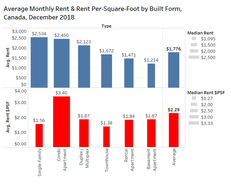Phenomenal Rentals Ca January 2019 National Rent Report Home Interior And Landscaping Ologienasavecom