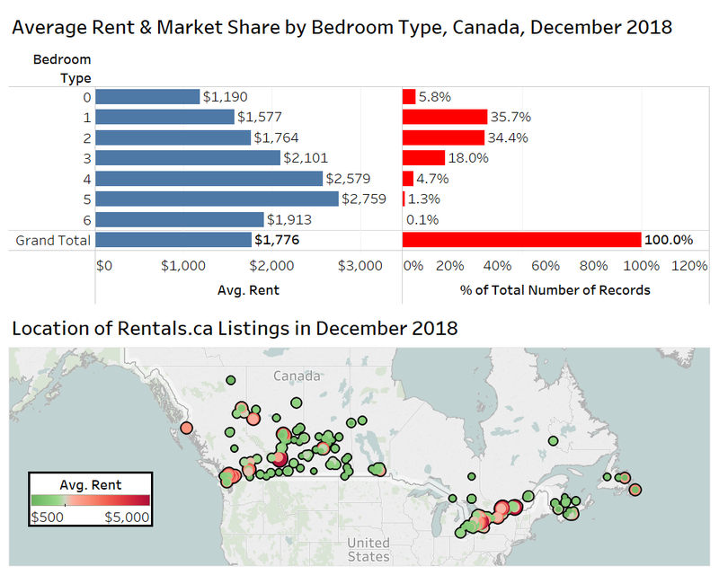 Average rent by bedroom type