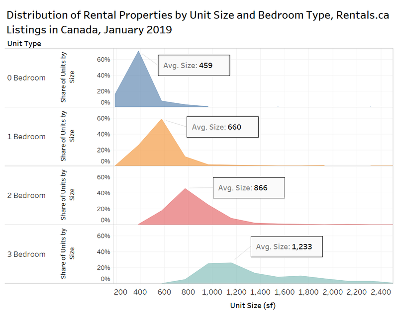 Remarkable Rentals Ca February 2019 National Rent Report Home Interior And Landscaping Ologienasavecom