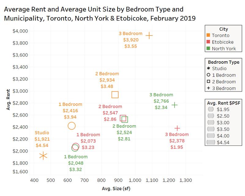 Condo prices per bedroom on rentals.ca in toronto