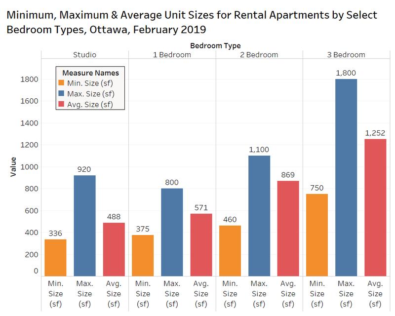 Ottawa average unit sizes Rentals.ca