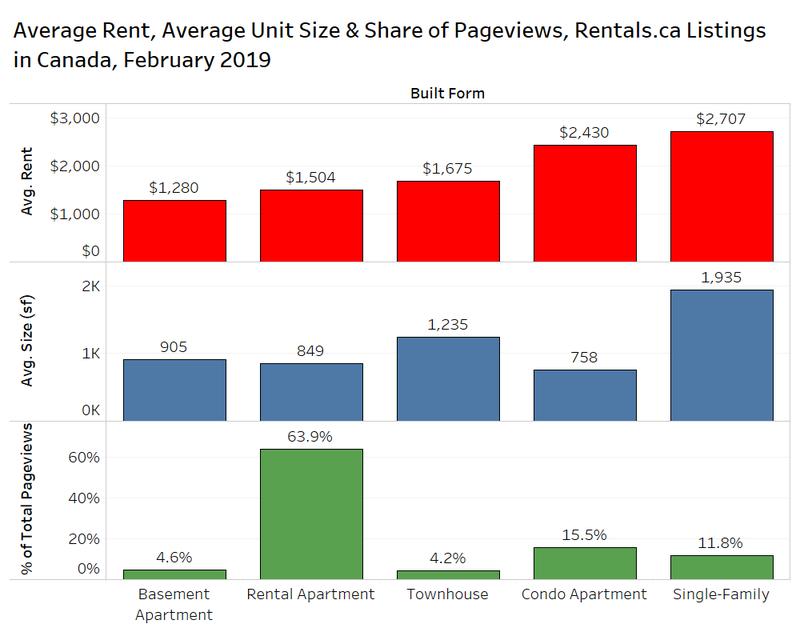 average-rent-rentals.ca-property-type