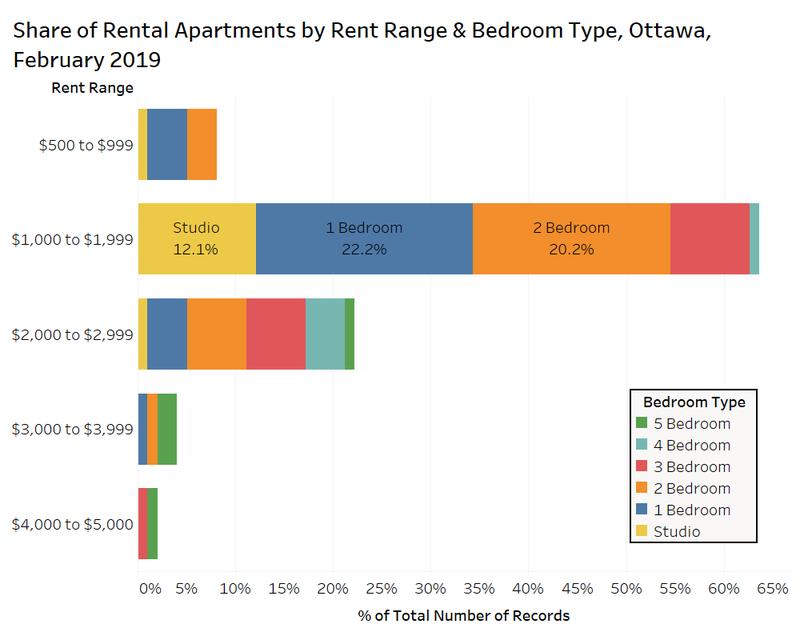 ottawa rental apartments rentals.ca