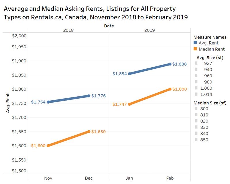 rentals.ca average median asking rents