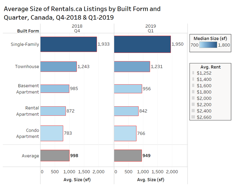 Incredible Rentals Ca April 2019 National Rent Report Home Interior And Landscaping Ologienasavecom