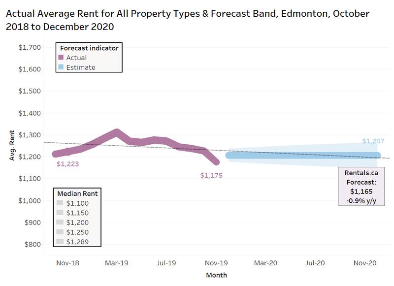 Rentals.ca Edmonton AB 2020 rental forecast
