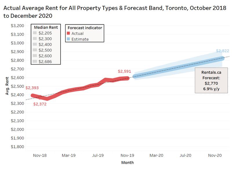 Rentals.ca/Toronto 2020 rental pricing forecast
