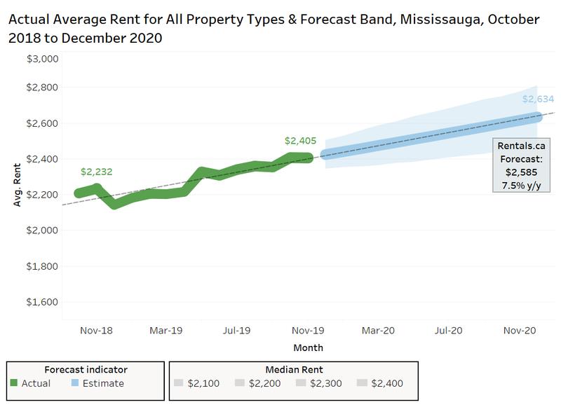 Rentals.ca/Mississauga 2020 average rent forecast