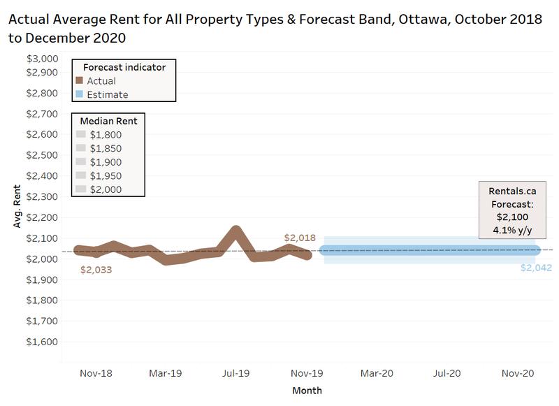 Rentals.ca Ottawa 2020 average rent forecast