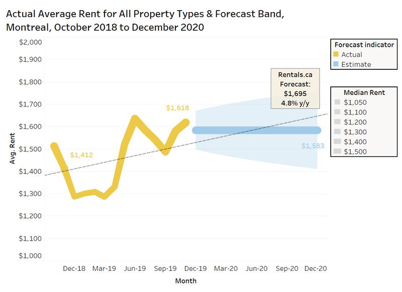Rentals.ca Montreal 2020 average rent forecast
