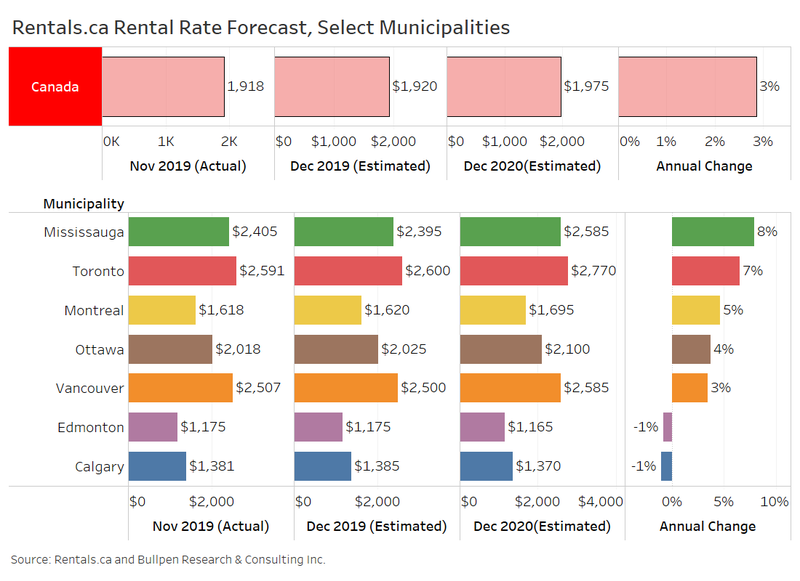 Rentals.ca rental rate forecast 2020 , Select Municipalities Across Canada