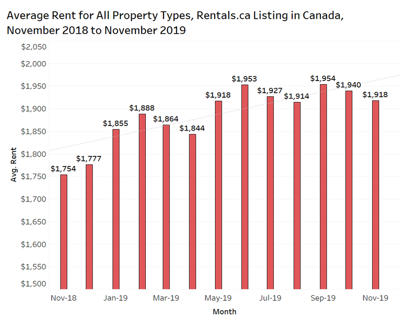 rentals.ca rent for all property housing types november 2018 - november 2019