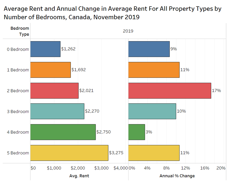 average rent and annual change in all property types by number of bedrooms, Canada Rentals.ca