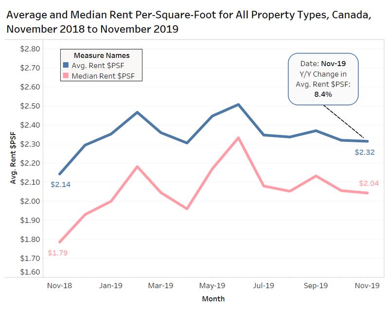 avg and median rent per sq foot all rental types Canada Rentals.ca nov 2018 - nov 2019