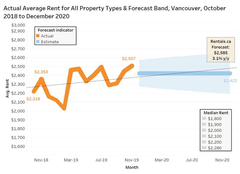 Rentals.ca/vancouver 2020 average rent forecast