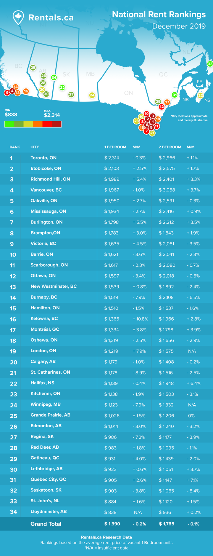 Rentals.ca December 2019 national rent rankings infographic